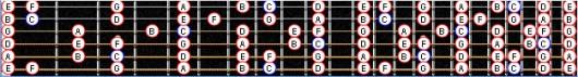 ноты на гитарном грифе усе