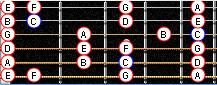 ноты на гитарном грифе до 5 лада