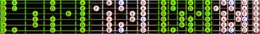 ноты на гитарном грифе жЁльтий
